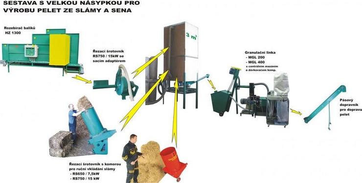 Линии гранулирования  растительной биомассы - 4